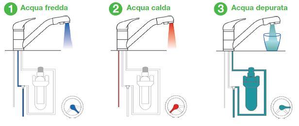 Miscelatore rubinetto elleci madeira mgkmadcr lavello - Acqua depurata in casa ...